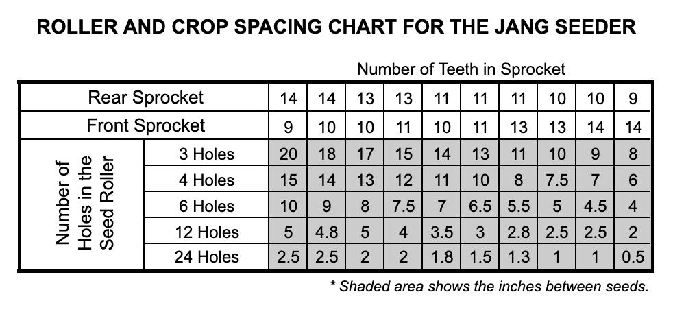 Jang Seed Roller Spacing Chart